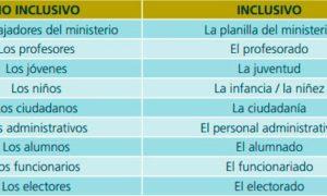 Lenguaje inclusivo