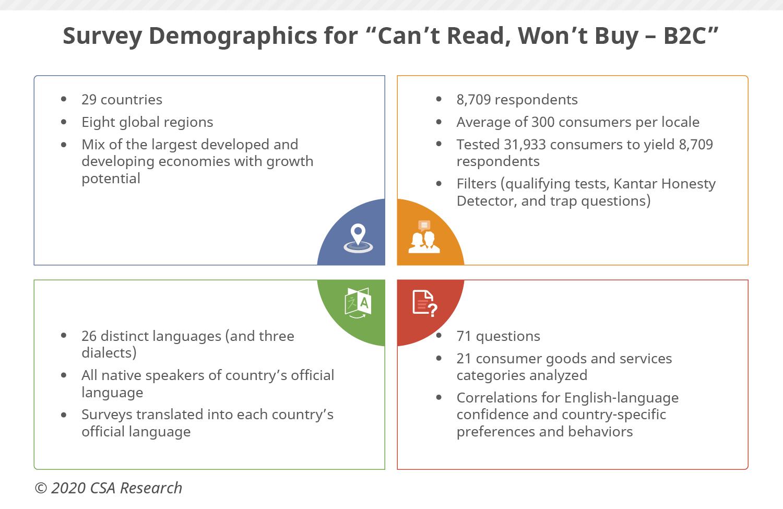 Ámbito demográfico de la investigación de CSA
